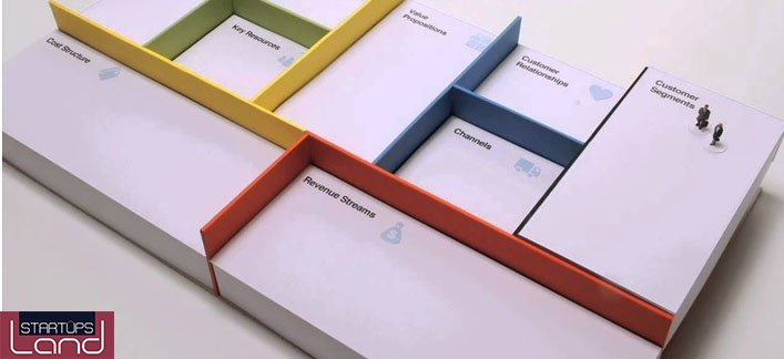 استراتژیهاي طراحی مدل براي كسب و كارمان