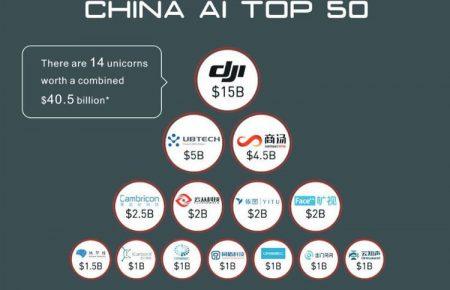 بزرگترین استارتاپهای چینی فعال در حوزه هوش مصنوعی را بشناسید