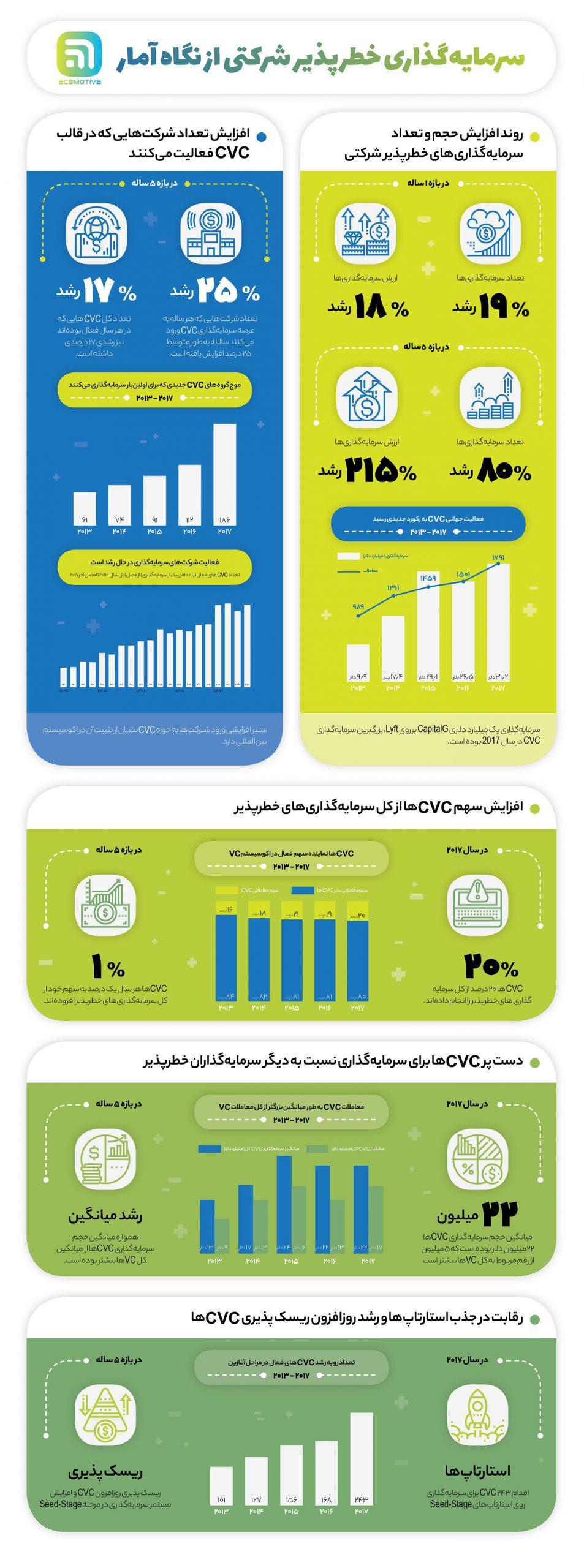 رشد سرمایه گذاری خطرپذیر شرکتی از نگاه آمار + اینفوگرافیک