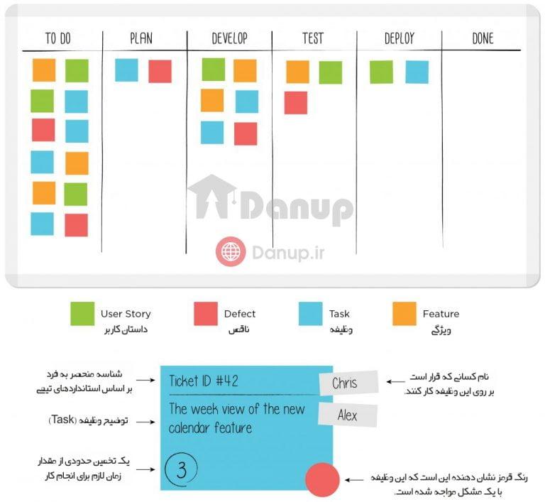آموزش استفاده از تخته کانبان (Kanban) برای استارتاپ های ناب
