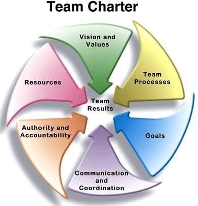 چگونه منشور تیمی ،از یک تیم تجاری بازنده یک تیم موفق میسازد؟